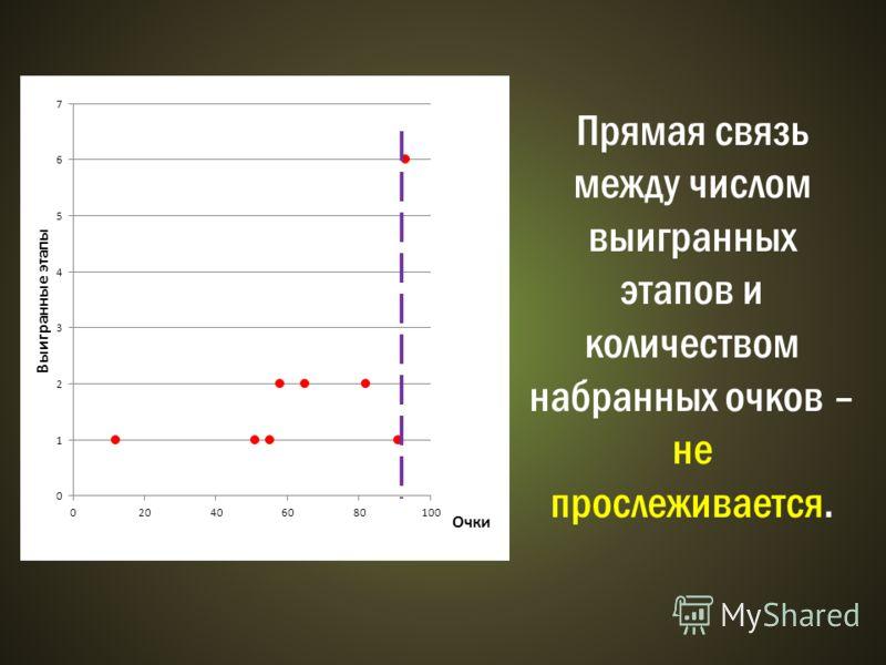 Прямая связь между числом выигранных этапов и количеством набранных очков – не прослеживается.