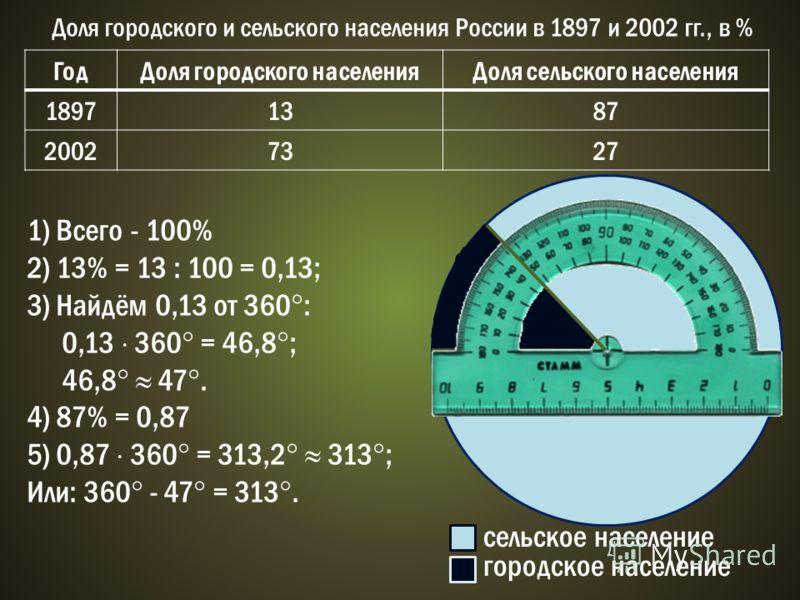 Доля городского и сельского населения России в 1897 и 2002 гг., в % ГодДоля городского населенияДоля сельского населения 18971387 20027327 1) Всего - 100% 2) 13% = 13 : 100 = 0,13; 3) Найдём 0,13 от 360 : 0,13 360 = 46,8 ; 46,8 47. 4) 87% = 0,87 5) 0