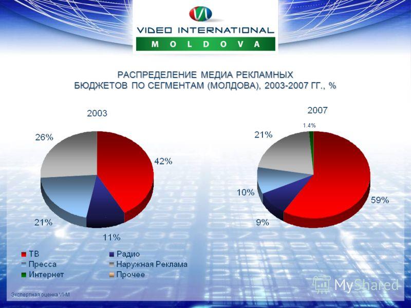 Экспертная оценка VI-M РАСПРЕДЕЛЕНИЕ МЕДИА РЕКЛАМНЫХ БЮДЖЕТОВ ПО СЕГМЕНТАМ (МОЛДОВА), 2003-2007 ГГ., %