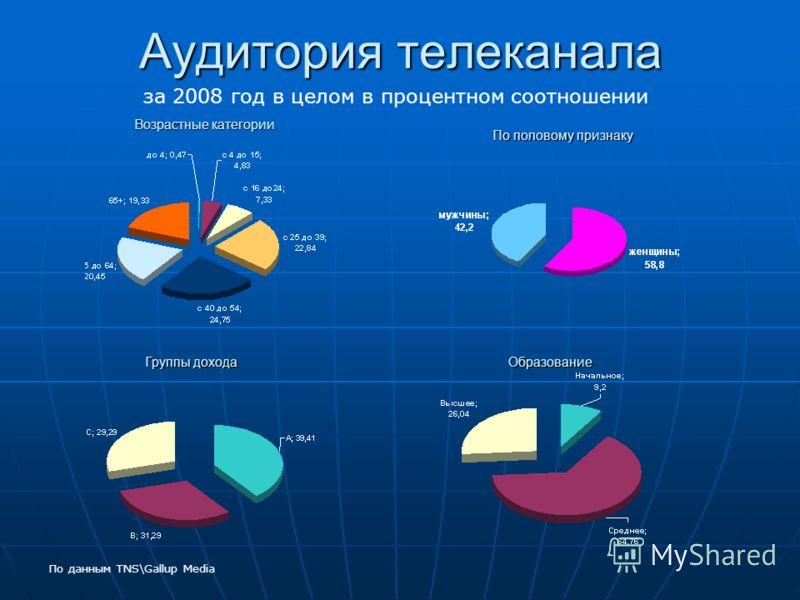 Аудитория телеканала Возрастные категории По половому признаку Образование Группы дохода По данным TNS\Gallup Media за 2008 год в целом в процентном соотношении
