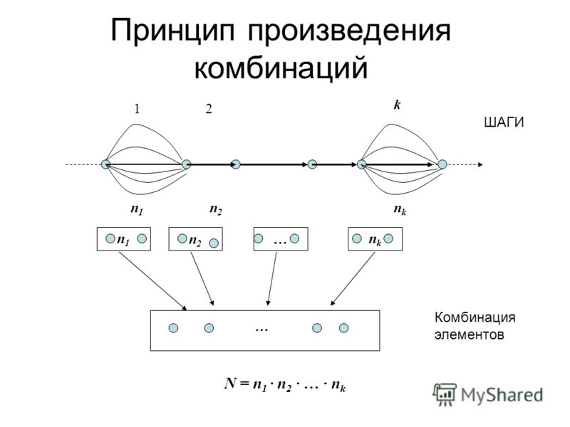 Принцип произведения комбинаций n1n1 n2n2 … nknk … Комбинация элементов n 1 n 2 n k 12 k ШАГИ N = n 1 n 2 … n k