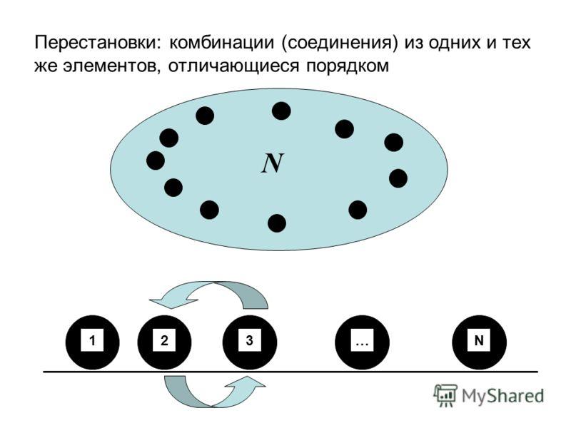 Перестановки: комбинации (соединения) из одних и тех же элементов, отличающиеся порядком N 123N…