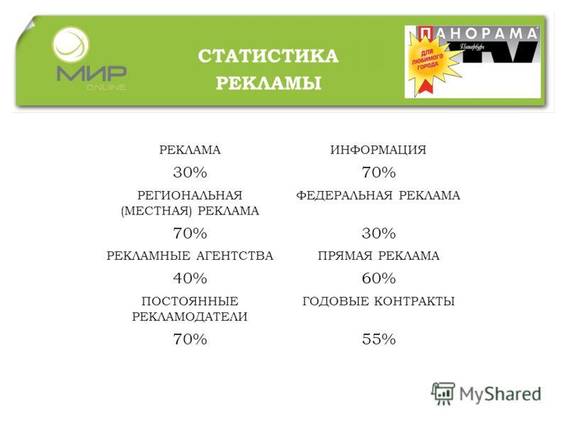 СТАТИСТИКА РЕКЛАМЫ РЕКЛАМАИНФОРМАЦИЯ 30%70% РЕГИОНАЛЬНАЯ (МЕСТНАЯ) РЕКЛАМА ФЕДЕРАЛЬНАЯ РЕКЛАМА 70%30% РЕКЛАМНЫЕ АГЕНТСТВАПРЯМАЯ РЕКЛАМА 40%60% ПОСТОЯННЫЕ РЕКЛАМОДАТЕЛИ ГОДОВЫЕ КОНТРАКТЫ 70%55%