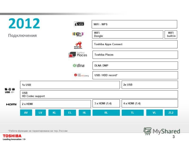 3 2012 Подключения AVLVKL ELRLHLTL VL USB HD Codec support DLNA DMP Toshiba Apps Connect Toshiba Places WiFi Dongle USB / HDD record* WiFi - WPS 4 x HDMI (1.4)3 x HDMI (1.4) 2 x HDMI 1x USB 2x USB ZL2 WiFI built in *Работа функции не гарантирована на