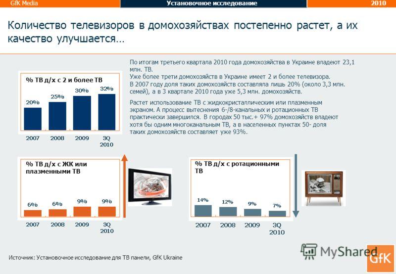 GfK MediaУстановочное исследование2010 Растет использование ТВ с жидкокристаллическим или плазменным экраном. А процесс вытеснения 6-/8-канальных и ротационных ТВ практически завершился. В городах 50 тыс.+ 97% домохозяйств владеют хотя бы одним много