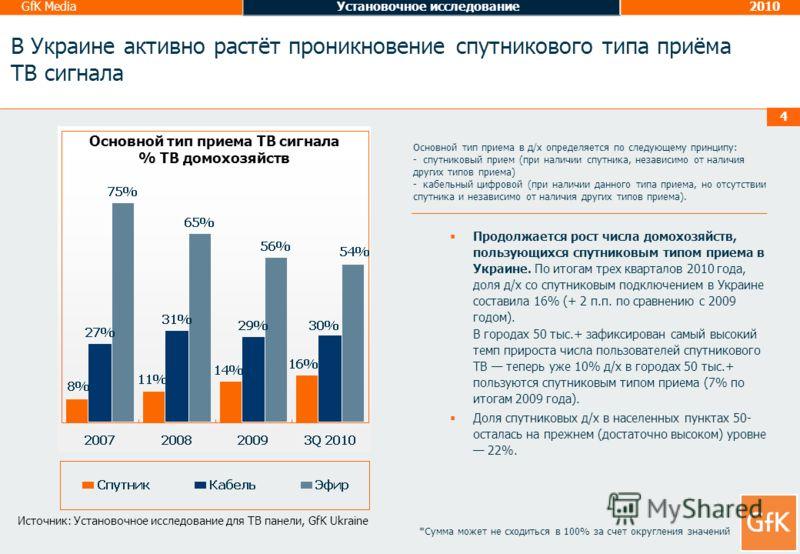 GfK MediaУстановочное исследование2010 4 В Украине активно растёт проникновение спутникового типа приёма ТВ сигнала *Сумма может не сходиться в 100% за счет округления значений Основной тип приема в д/х определяется по следующему принципу: - спутнико