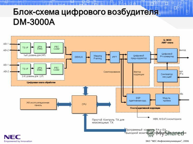 Программный контроль PA и EX Выходной мониторинг переадресации/отражения РЧ обр. Внешн. 10 МГц Блок-схема цифрового возбудителя DM-3000A MER, IM DATA мониторинга РЧ выход ASI-1 ASI-2 ASI-1 ASI-2 Цифровая плата обработки CPU Простой Контроль TX для ни