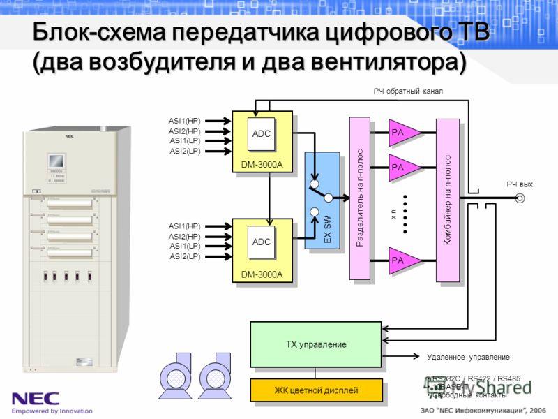 Блок-схема передатчика цифрового ТВ (два возбудителя и два вентилятора) EX SW Комбайнер на n-полос Разделитель на n-полос TX управление ЖК цветной дисплей Удаленное управление РЧ вых. x n RS232C / RS422 / RS485 10BASE-T Свободные контакты ASI1(HP) AS