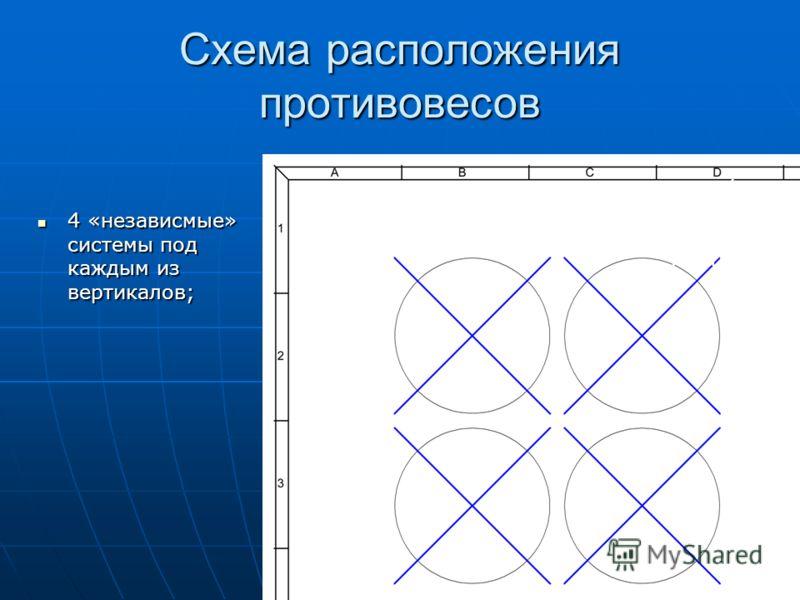 Схема расположения противовесов 4 «независмые» системы под каждым из вертикалов; 4 «независмые» системы под каждым из вертикалов; 4 независим ые системы противовес ов