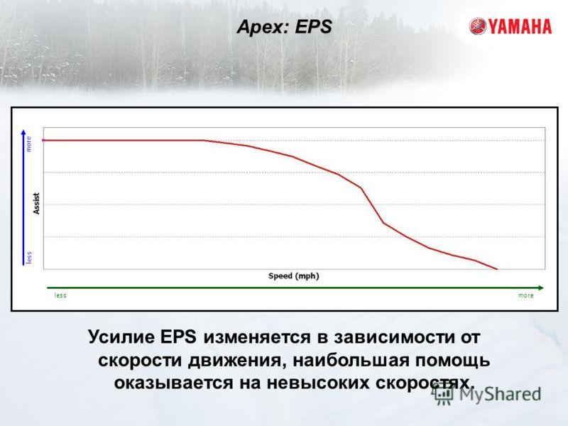 Усилие EPS изменяется в зависимости от скорости движения, наибольшая помощь оказывается на невысоких скоростях. Apex: EPS less more lessmore