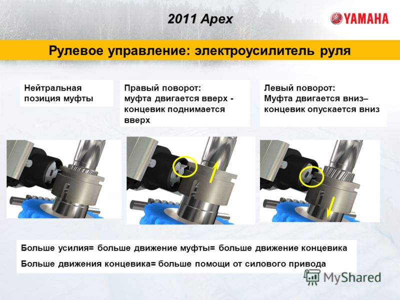 2011 Apex Рулевое управление: электроусилитель руля Правый поворот: муфта двигается вверх - концевик поднимается вверх Нейтральная позиция муфты Левый поворот: Муфта двигается вниз– концевик опускается вниз Больше усилия= больше движение муфты= больш