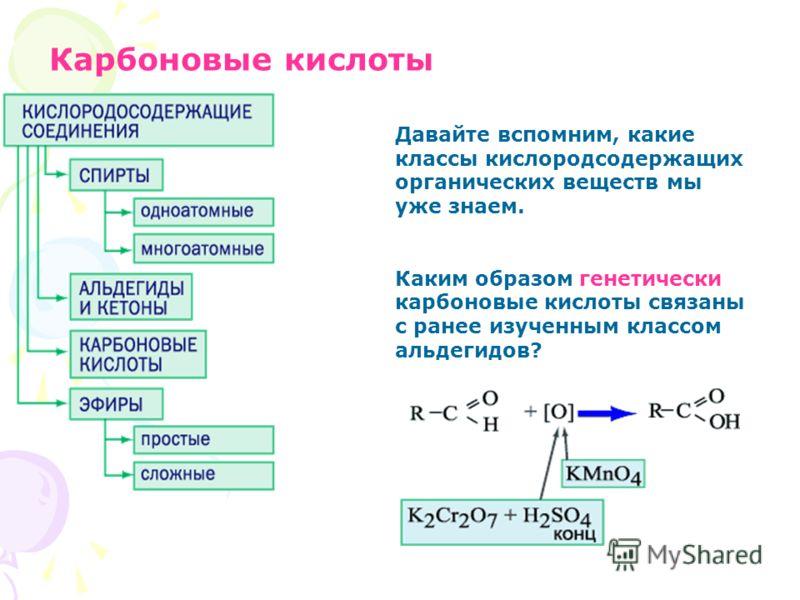 Карбоновые кислоты Давайте вспомним, какие классы кислородсодержащих органических веществ мы уже знаем. Каким образом генетически карбоновые кислоты связаны с ранее изученным классом альдегидов?
