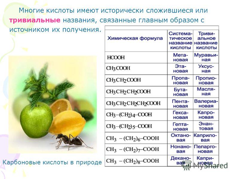 Многие кислоты имеют исторически сложившиеся или тривиальные названия, связанные главным образом с источником их получения. Карбоновые кислоты в природе