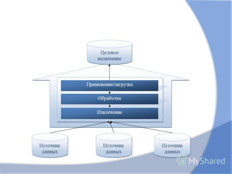 Источник данных Применение/загрузка Обработка Извлечение Целевое назначение