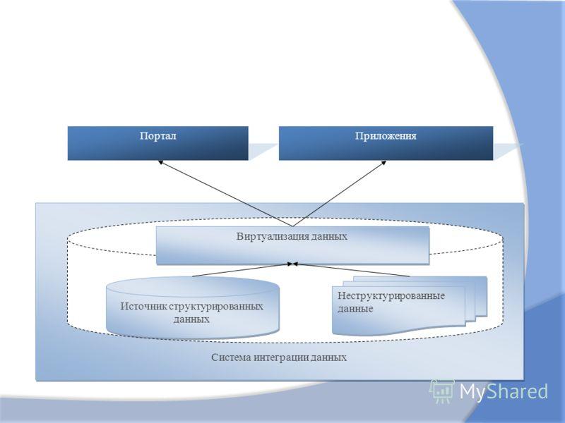 Система интеграции данных Виртуализация данных Источник структурированных данных Неструктурированные данные ПорталПриложения