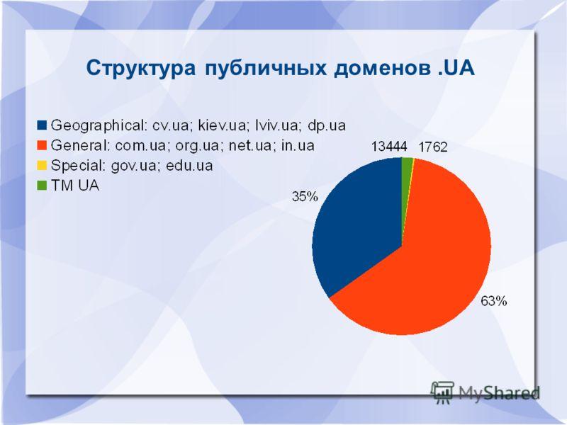 Структура публичных доменов.UA