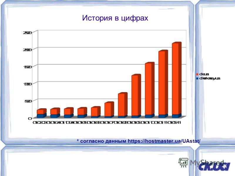 История в цифрах * согласно данным https://hostmaster.ua/UAstat/