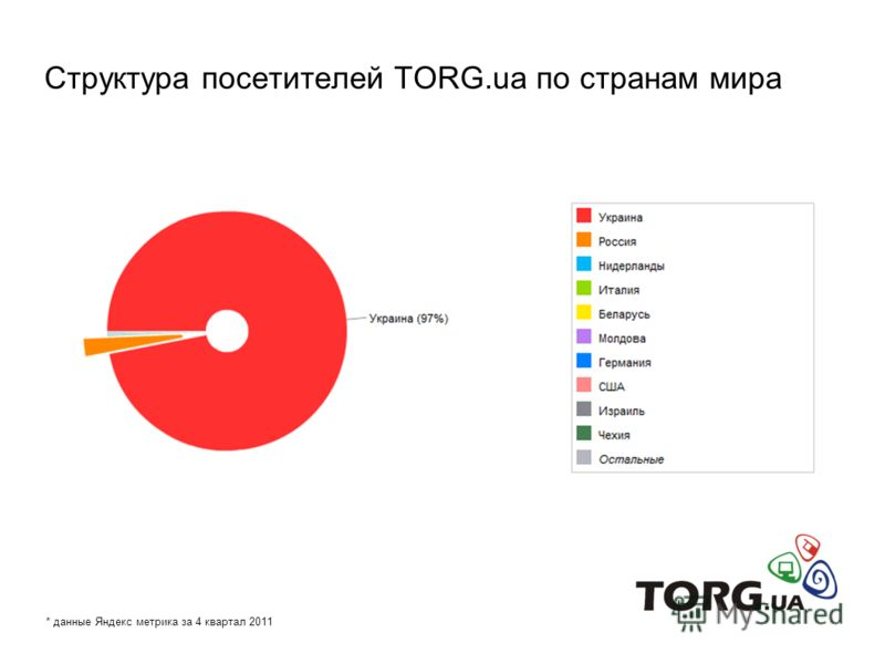 Структура посетителей TORG.ua по странам мира * данные Яндекс метрика за 4 квартал 2011