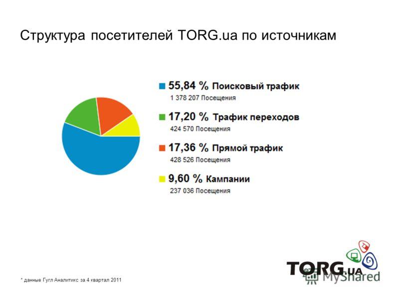 Структура посетителей TORG.ua по источникам * данные Гугл Аналитикс за 4 квартал 2011