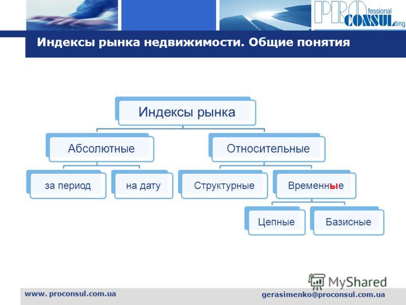 L o g o www. proconsul.com.ua gerasimenko@proconsul.com.ua Индексы рынка недвижимости. Общие понятия Индексы рынка Абсолютные за периодна дату Относительные СтруктурныеВременныеЦепныеБазисные
