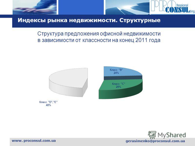 L o g o www. proconsul.com.ua gerasimenko@proconsul.com.ua Индексы рынка недвижимости. Структурные Структура предложения офисной недвижимости в зависимости от классности на конец 2011 года