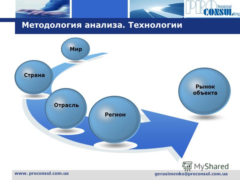 L o g o www. proconsul.com.ua gerasimenko@proconsul.com.ua Методология анализа. Технологии Мир Страна Отрасль Рынок объекта Регион