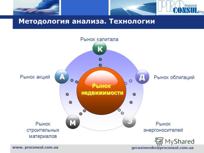 L o g o www. proconsul.com.ua gerasimenko@proconsul.com.ua Методология анализа. Технологии Рынокнедвижимости К М Д Э A Рынок акций Рынок капитала Рынок облигаций Рынок строительных материалов Рынок энергоносителей