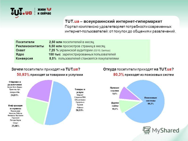 TUT.ua – всеукраинский интернет-гипермаркет Портал комплексно удовлетворяет потребности современных интернет-пользователей: от покупок до общения и развлечений. Посетители 2,50 млн посетителей в месяц Рекламоконтакты 6,50 млн просмотров страниц в мес