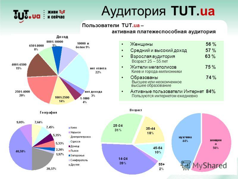 Аудитория TUT.ua Пользователи TUT.ua – активная платежеспособная аудитория Женщины 56 % Средний и высокий доход 57 % Взрослая аудитория 63 % Возраст 25 – 55 лет Жители мегаполисов 75 % Киев и города-милионники Образованы 74 % Высшее или неоконченное
