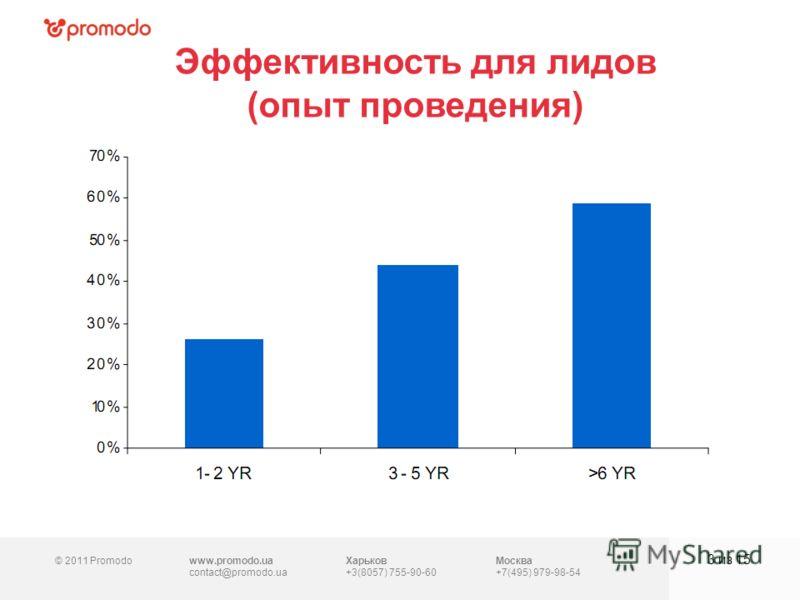 © 2011 Promodowww.promodo.ua contact@promodo.ua Харьков +3(8057) 755-90-60 Москва +7(495) 979-98-54 Эффективность для лидов (опыт проведения) 3 из 15