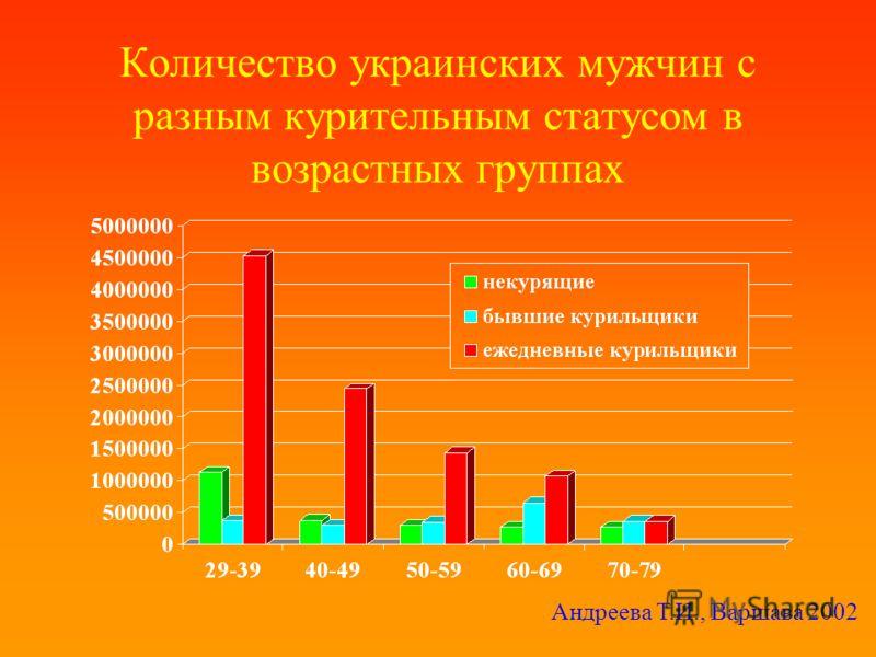Количество украинских мужчин с разным курительным статусом в возрастных группах Андреева Т.И., Варшава 2002