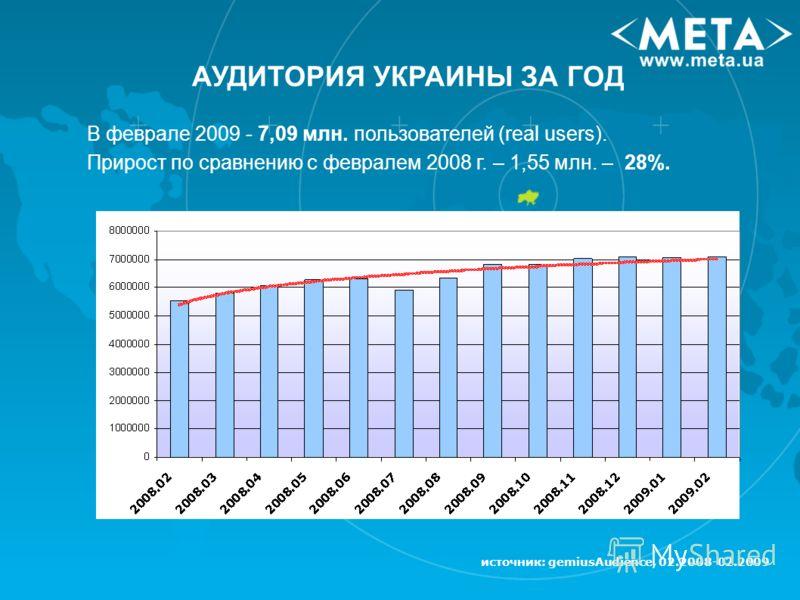 источник: gemiusAudience, 02.2008-02.2009 АУДИТОРИЯ УКРАИНЫ ЗА ГОД В феврале 2009 - 7,09 млн. пользователей (real users). Прирост по сравнению с февралем 2008 г. – 1,55 млн. – 28%.