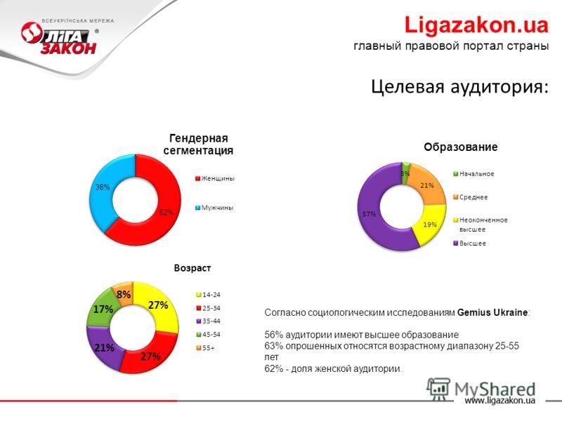 Целевая аудитория: Согласно социологическим исследованиям Gemius Ukraine: 56% аудитории имеют высшее образование 63% опрошенных относятся возрастному диапазону 25-55 лет 62% - доля женской аудитории. Ligazakon.ua главный правовой портал страны