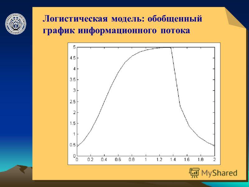 © ElVisti11 Логистическая модель: обобщенный график информационного потока