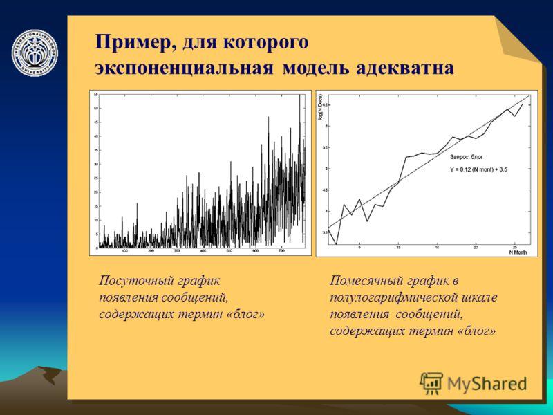 © ElVisti6 Пример, для которого экспоненциальная модель адекватна Посуточный график появления сообщений, содержащих термин «блог» Помесячный график в полулогарифмической шкале появления сообщений, содержащих термин «блог»