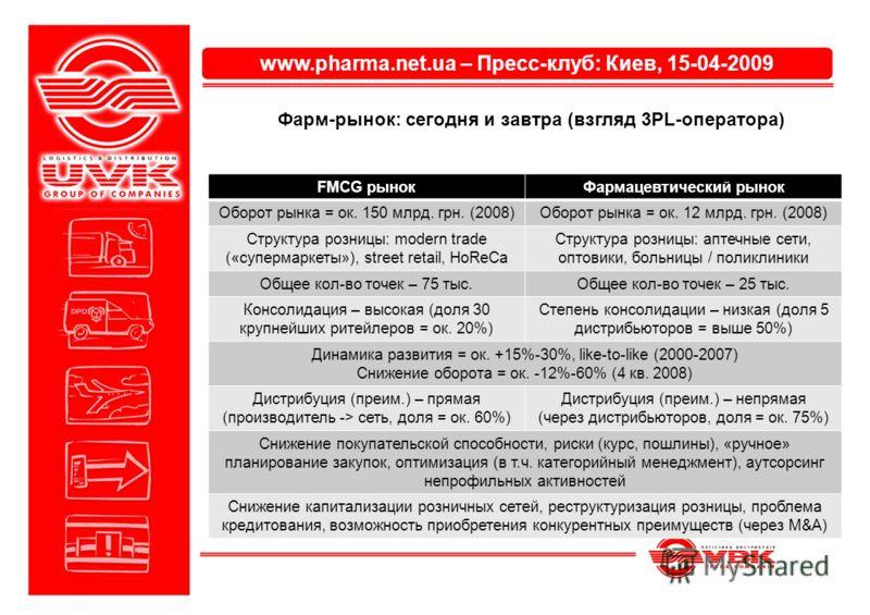 www.pharma.net.ua – Пресс-клуб: Киев, 15-04-2009 Фарм-рынок: сегодня и завтра (взгляд 3PL-оператора) FMCG рынокФармацевтический рынок Оборот рынка = ок. 150 млрд. грн. (2008)Оборот рынка = ок. 12 млрд. грн. (2008) Структура розницы: modern trade («су