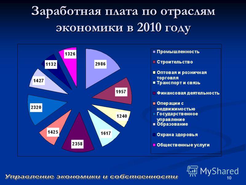 10 Заработная плата по отраслям экономики в 2010 году