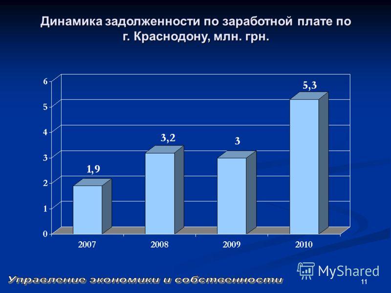 11 Динамика задолженности по заработной плате по г. Краснодону, млн. грн.