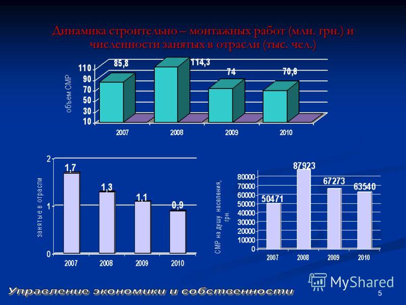 5 Динамика строительно – монтажных работ (млн. грн.) и численности занятых в отрасли (тыс. чел.)