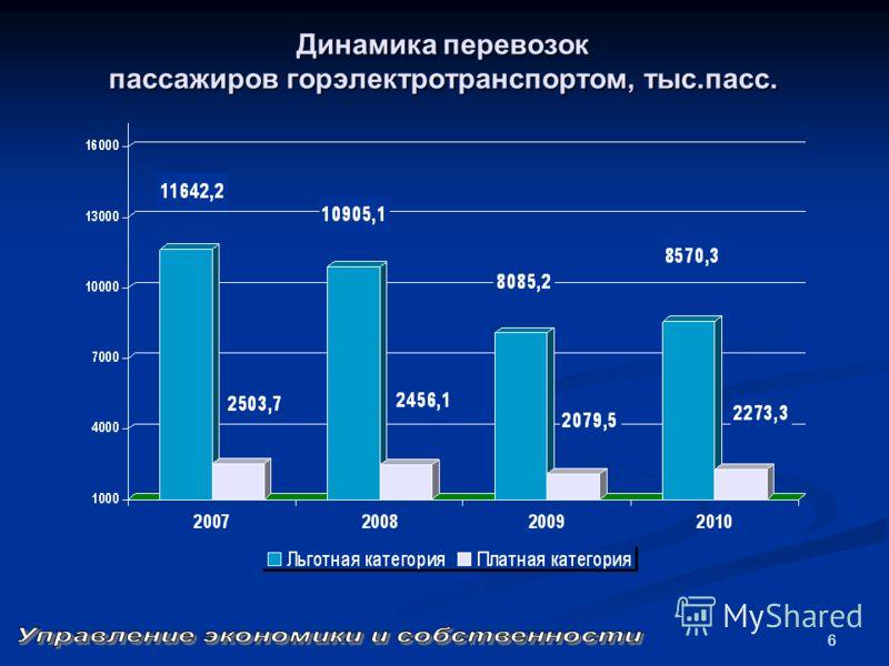 6 Динамика перевозок пассажиров горэлектротранспортом, тыс.пасс.
