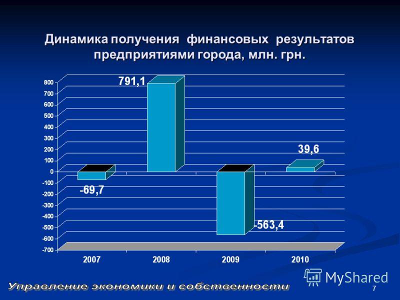 7 Динамика получения финансовых результатов предприятиями города, млн. грн.