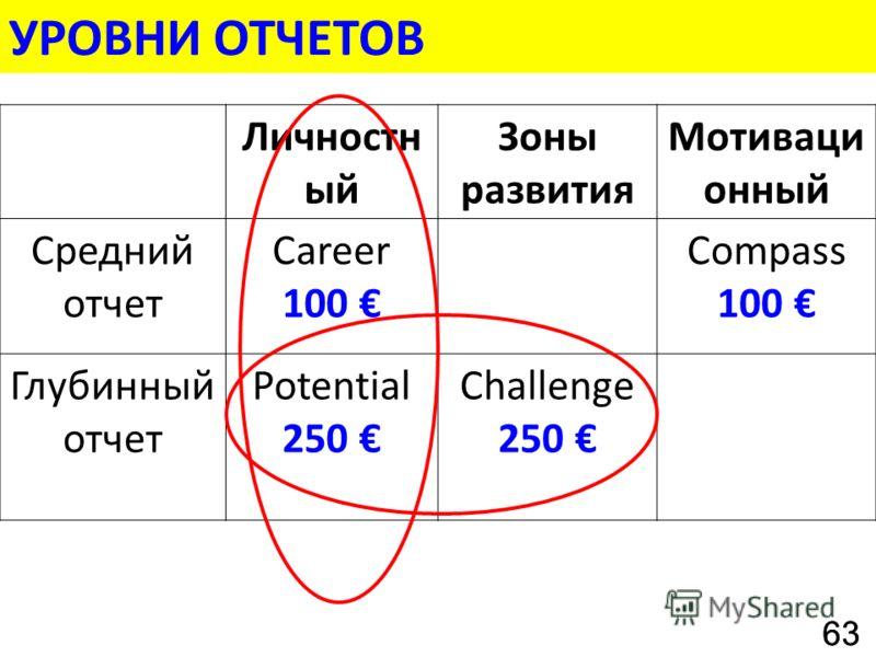 УРОВНИ ОТЧЕТОВ Личностн ый Зоны развития Мотиваци онный Средний отчет Career 100 Compass 100 Глубинный отчет Potential 250 Challenge 250 63