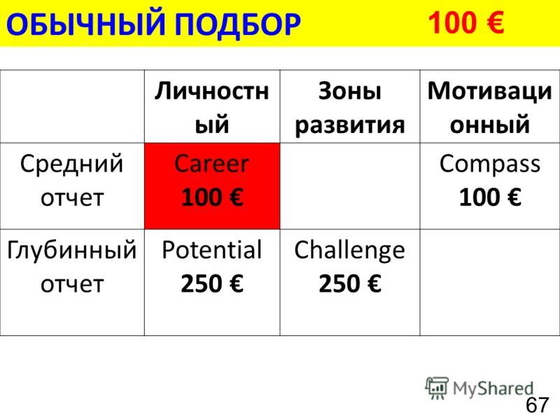 ОБЫЧНЫЙ ПОДБОР Личностн ый Зоны развития Мотиваци онный Средний отчет Career 100 Compass 100 Глубинный отчет Potential 250 Challenge 250 100 67