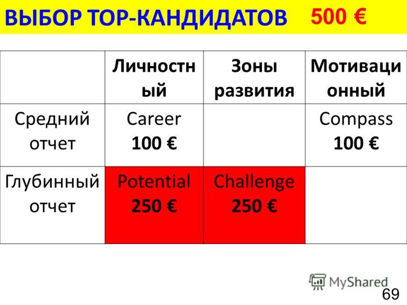 ВЫБОР TOP-КАНДИДАТОВ Личностн ый Зоны развития Мотиваци онный Средний отчет Career 100 Compass 100 Глубинный отчет Potential 250 Challenge 250 500 69
