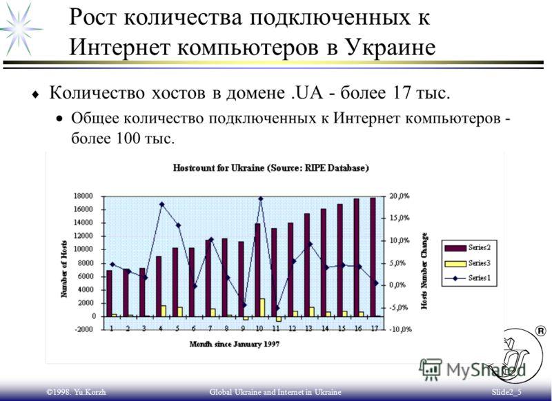 ©1998. Yu.KorzhGlobal Ukraine and Internet in Ukraine Slide2_4 Интернет в Украине сегодня - 1998 год Количество хостов в домене.UA - более 17 тыс. Общее количество подключенных к Интернет компьютеров - более 100 тыс. Количество доменов второго уровня