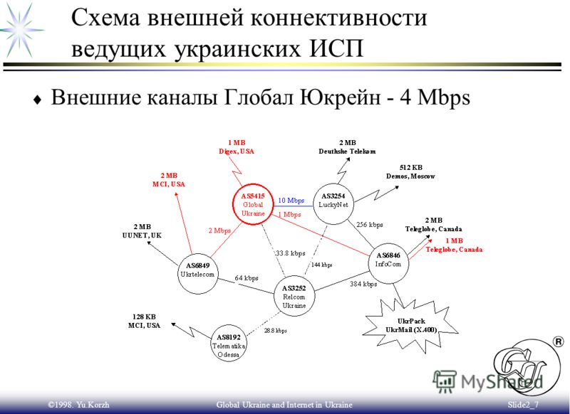 ©1998. Yu.KorzhGlobal Ukraine and Internet in Ukraine Slide2_6 Глобал Юкрейн - лидер рынка Интернет Украины Внешние каналы 1 Mbps (Satellite) Digex Ltd., USA 2 MbpsMCI, USA (через Укртелеком) 1 MbpsTeleGlobe, Canada (через Инфоком) Количество подключ
