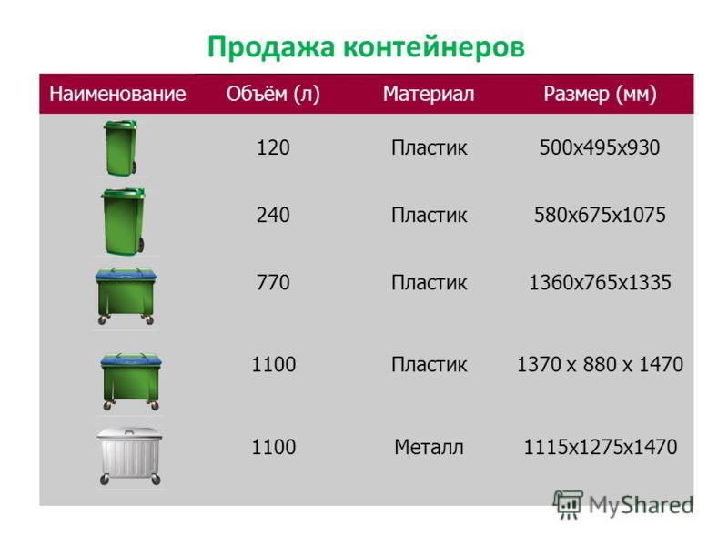 Продажа контейнеров НаименованиеОбъём (л)МатериалРазмер (мм) 120Пластик500x495х930 240Пластик580х675х1075 770Пластик1360x765x1335 1100Пластик1370 x 880 x 1470 1100Металл1115x1275x1470