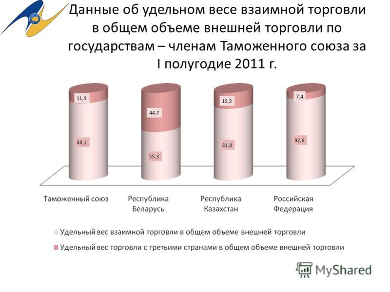 Данные об удельном весе взаимной торговли в общем объеме внешней торговли по государствам – членам Таможенного союза за I полугодие 2011 г.