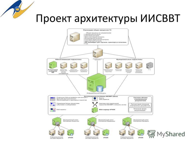 Проект архитектуры ИИСВВТ