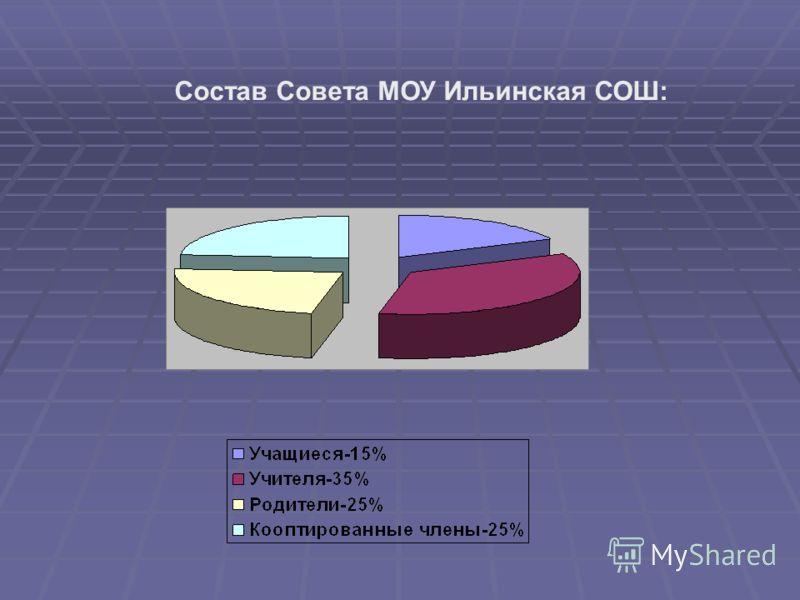 Состав Совета МОУ Ильинская СОШ: